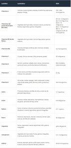 Los mejores complejos vitamínicos y multivitaminas: consejos y opiniones 2020 8